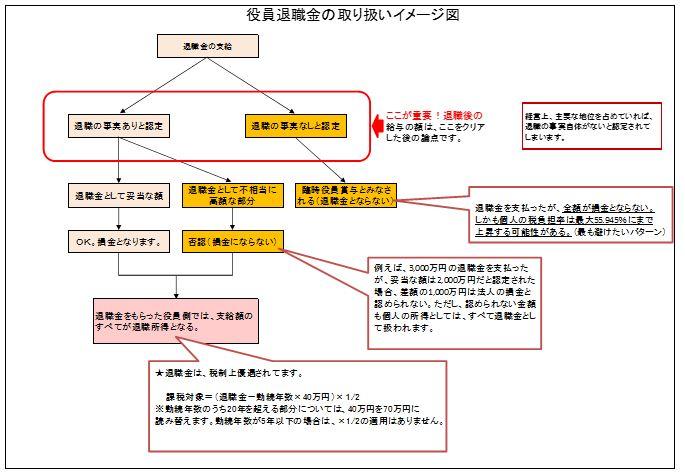 2014/No.8 役員退職金の都市伝説を検証する〜その1