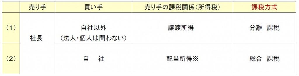 2015/No.05 自社株を売却したら、いくら貰えるの?