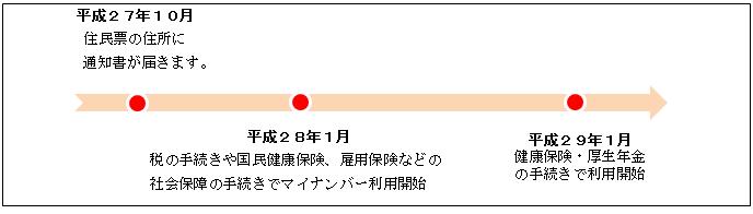 2015/No.06 これだけは必須!!『マイナンバー』対応