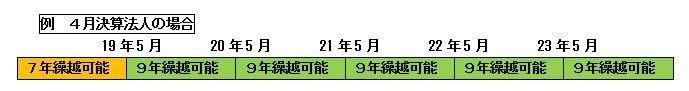 2012/No.04 溜まる書類との付き合い方