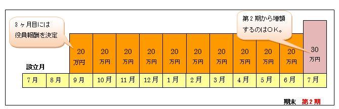 2012/No.05 知っておきたい新設法人の税務ポイント