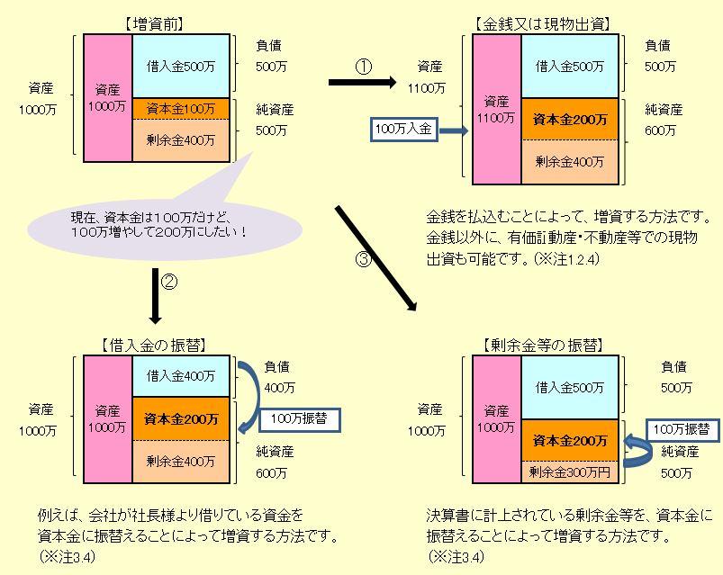 2013/No.01 増資にまつわるアレコレ
