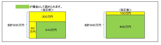 2013/No.02 25年度税制改正を斬る!< 法人version >
