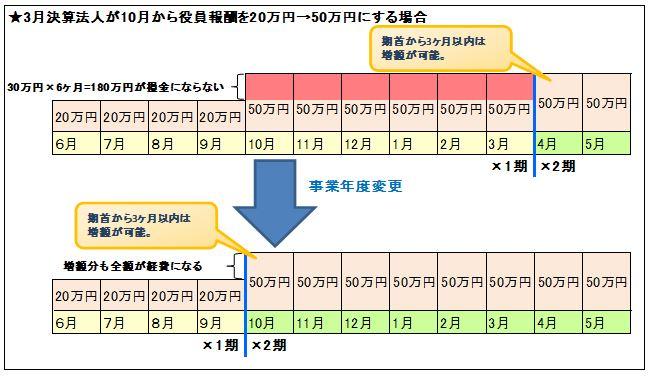2013/No.04 事業年度変更とタックスプランニング