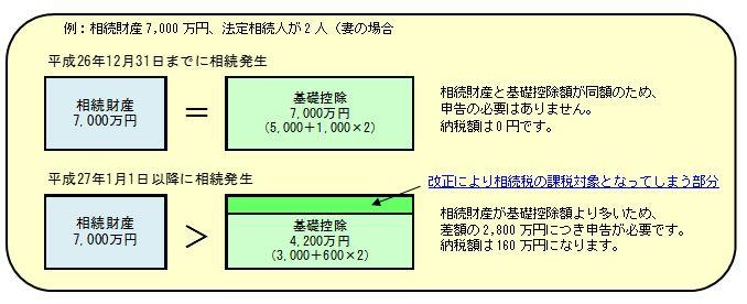 2013/No.05 生前贈与による相続税の節税 〜その1