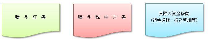 2013/No.06 生前贈与による相続税の節税 〜その2