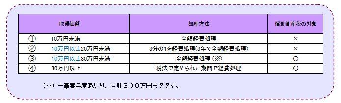 2013/No.07 知っておきたい設備購入時の税務ポイント