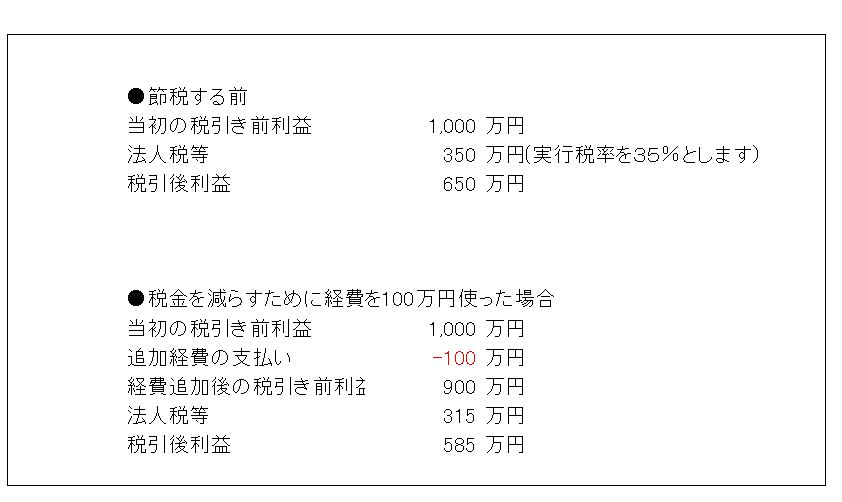 2014/No.03 節税しながら純資産を増やす?