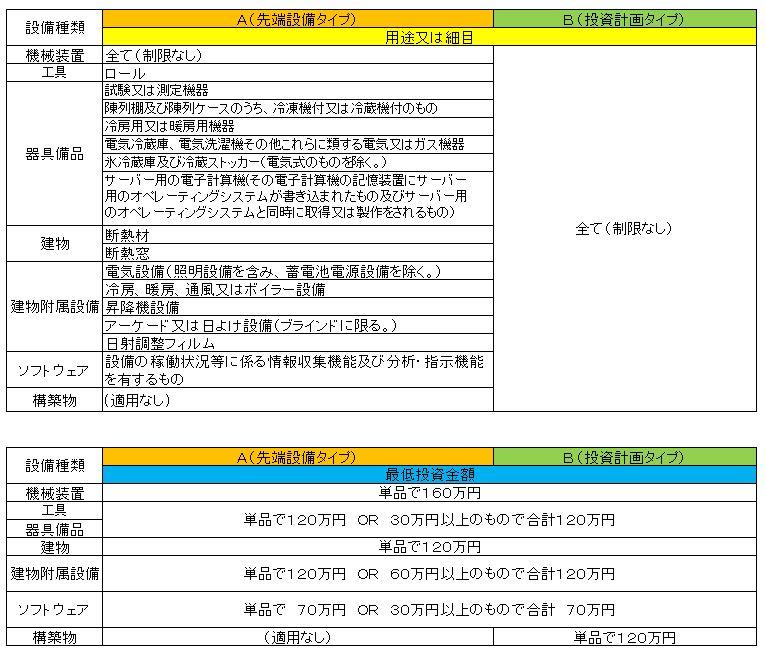 2014/No.04 生産性向上設備投資促進税制をギリギリまで解説