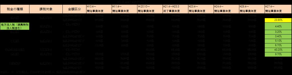 2015/No.01 平成27年度税制改正大綱の気になるポイント