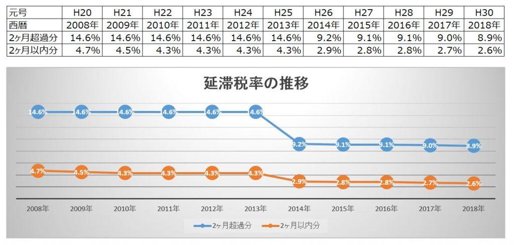 (2018最新版)延滞税率の推移と、延滞時のポイント