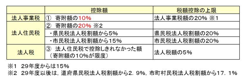 2016.No.05 「企業版ふるさと納税」って、ぶっちゃけお得なの?