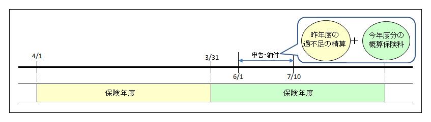 節税動画24〜 3月から6月決算の法人の節税プラン(労働保険料)
