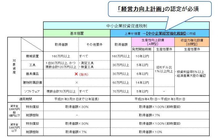 2016.No13 平成29年度税制改正大綱の気になるポイント(中小法人向け)