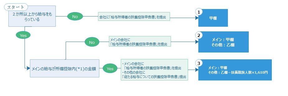 給与計算の方法 〜源泉所得税、差引支給額編〜
