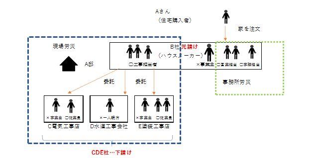 労災保険加入手続きと保険料について(建設業編)